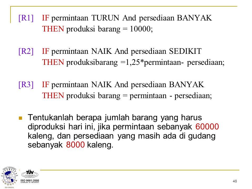 [R1] IF permintaan TURUN And persediaan BANYAK